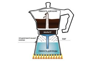 гейзерная кофеварка, как готовить кофе в гейзерной кофеварке, мока, приготовить кофе в моке